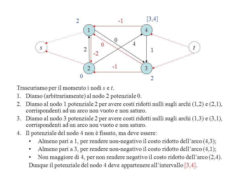 [3,4]2. -1. 1. 4. 4. s. t. 2. 1. -2. 2. -1. 3. 2. Trascuriamo per il momento i nodi s e t. Diamo (arbitrariamente) al nodo 2 potenziale 0.